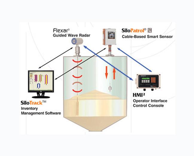 sensores-de-deteccion-medicion-y-nivel-para-solidos-bmhequipos