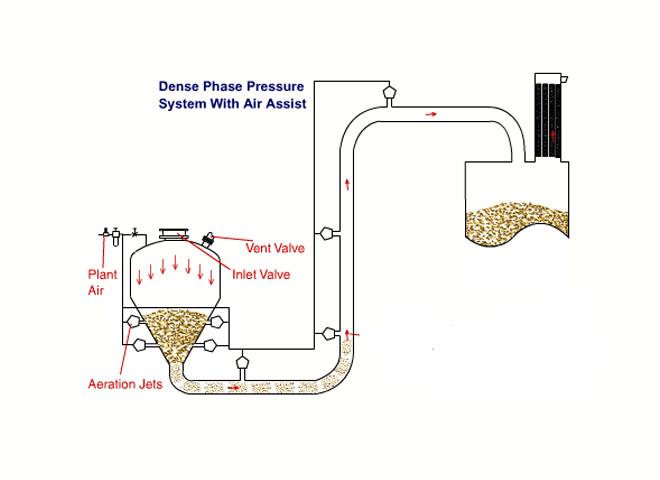 transporte-neumatico-fase-densa-bmh-equipos
